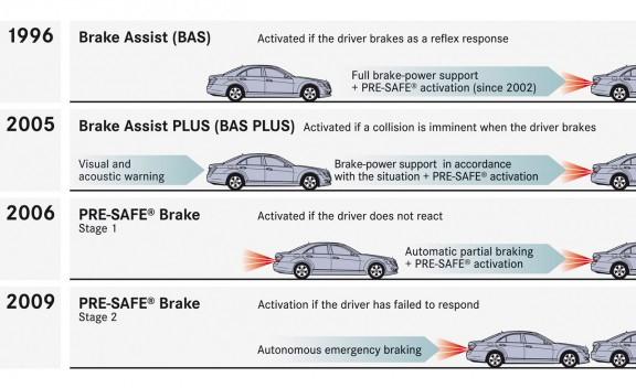 Sistem PRE-SAFE je iz leta v leto bolj dodelan